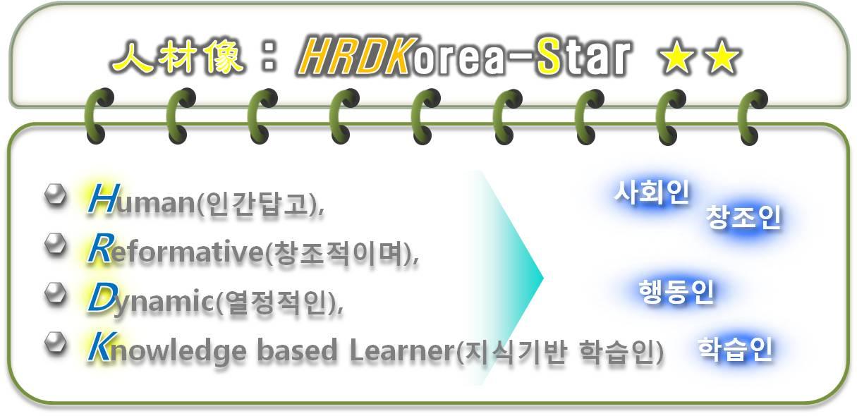 한국산업인력공단 인재상 : Human(인간답고), Reformative(창조적이며), Dynamic(열정적인), Knowledge based Learner(지식기반 학습인)