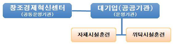 창조경제혁신센터(공동운영기관) 대기업(공공기관)(운영기관) 자체시설훈련 위탁시설훈련