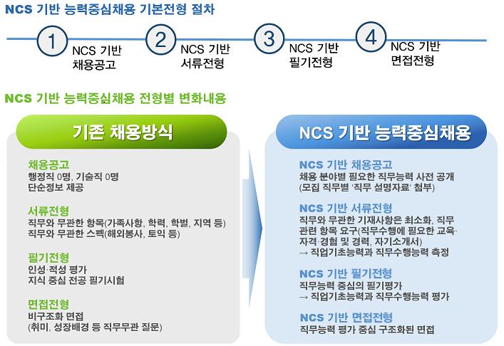 공공기관 NCS 기반 능력중심채용 지원 사업