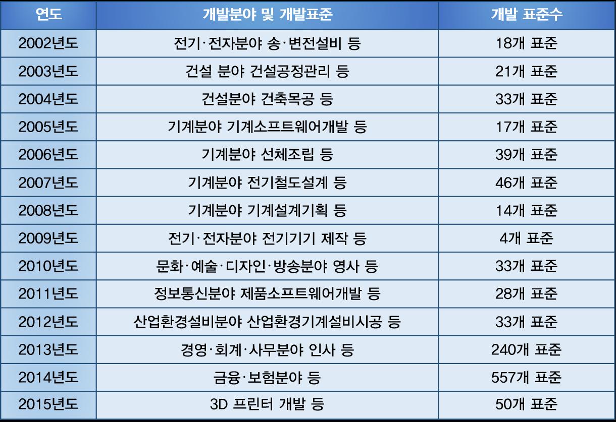 국가직무능력표준(NCS) 개발 현황