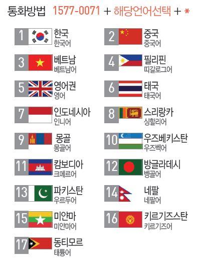 통화방법 1577-0071 + 해당언어선택(1 한국(한국어), 2 중국(중국어), 3 베트남(베트남어), 4 필리핀(띠갈로그어), 5 영어권(영어), 6 태국(태국어), 7 인도네시아(인니어), 8 스리랑카(싱할리어), 9 몽골(몽골어), 10 우즈베키스탄(우즈벡어), 11 캄보디아(크메르어), 12 방글라데시(벵골어), 13 파키스탄(우르두어), 14 네팔(네팔어), 15 미얀마(미얀마어), 16 키르기즈스탄(키르기즈어), 17 동티모르(태튱어)) + *