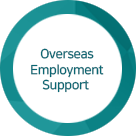 Helping Overseas Employment of Korean Youths